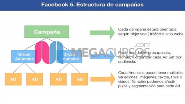 (Facebook Ads) Comprende las estructuras publicitarias