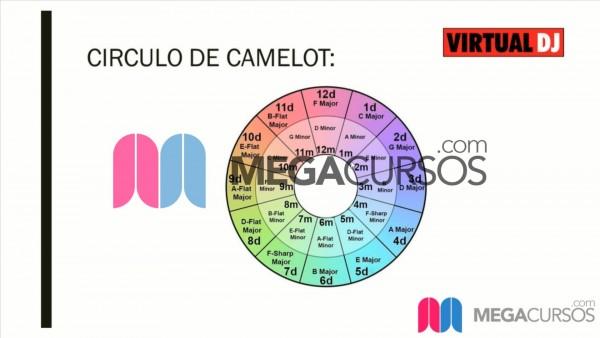 ¿Qué es y cómo funciona el círculo de camelot? Parte A