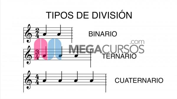 Estructura musical básica