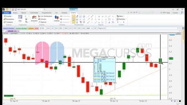Aprende a invertir en el mercado de futuros