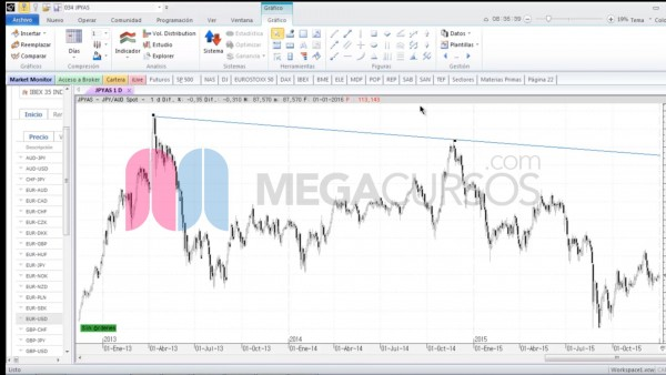 Aprende cómo invertir en el mercado de divisas
