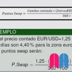 Operativa en el mercado de divisas